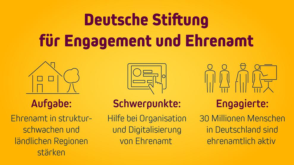 Aufgabenübersicht der Deutschen Stiftung für Engagement und Ehrenamt