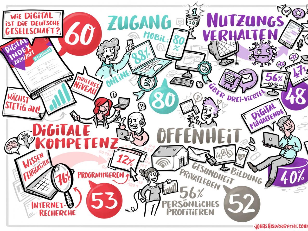 Wimmelbild mit verschiedenen Stichworten zu Digitalisierung